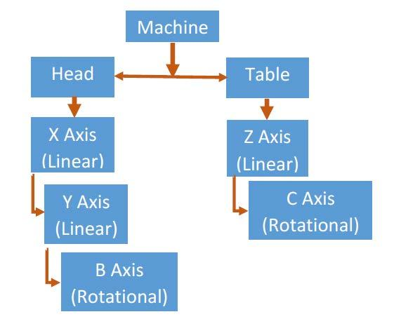Head-Table Example of