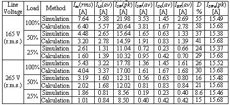 with those obtained from theory. Table 3 summarizes the THD obtained from the SPICE simulation for various input voltages and load conditions. Table 2.