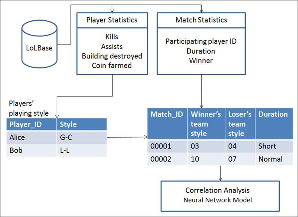 246 IEEE TRANSACTIONS ON COMPUTATIONAL INTELLIGENCE AND AI IN GAMES, VOL. 7, NO. 3, SEPTEMBER 2015 Fig. 1. Research model. Play history was retrieved from the LoLBase website. a game is finished.