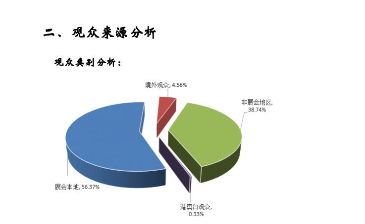 Analysis of Visitor Source Analysis of Visitor Category: Overseas visitors 4.56% Non-exhibition regions 38.74% Local visitors of the exhibition 56.37% Visitors from Hong Kong, Macao and Taiwan 0.