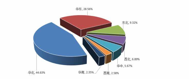 visitors of 56.37%, the proportions of visitors from regions, which were not exhibition areas, were shown in the following figure, and it is seen that the visitors from North China accounted for 44.