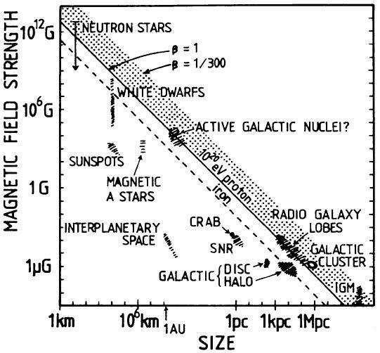 Figure 2.2: The physical size and magnetic field of several possible candidate sources of high energy cosmic rays.