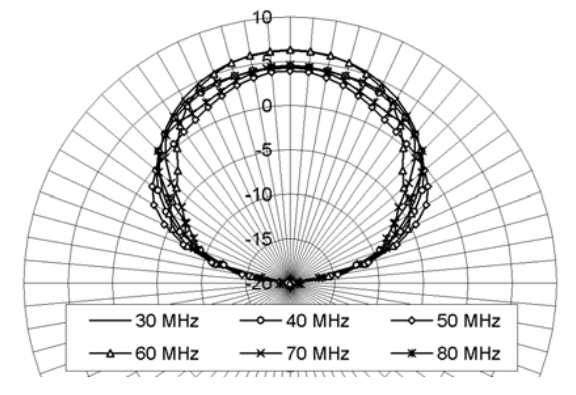 Figure 3.7: The E-plane directionality plot for an LPDA antenna at 2.