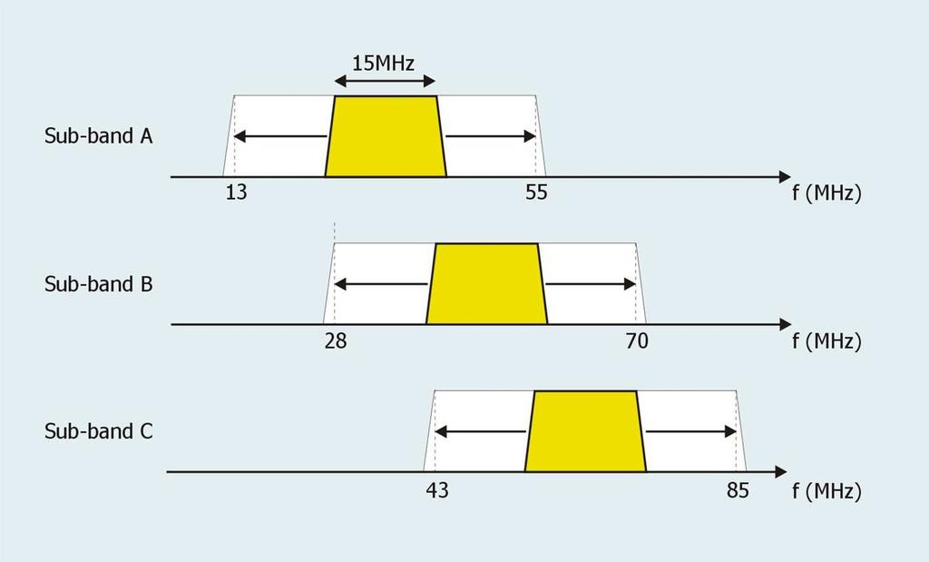 Figure 3.11:. Each channel from the Leeds receiver span 15MHz of bandwidth from 13 85Mhz.