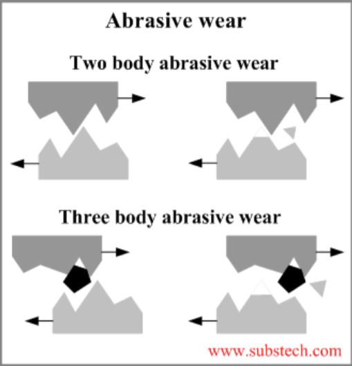 and are sheared off Abrasive wear: hard