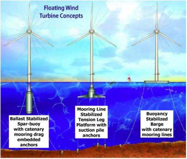 Floating Offshore Wind Turbines Pao, Lucy Y., and Kathryn E.