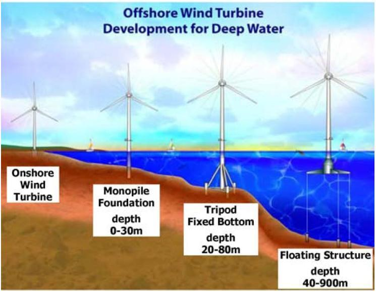 """A tutorial on the dynamics and control of wind turbines and"
