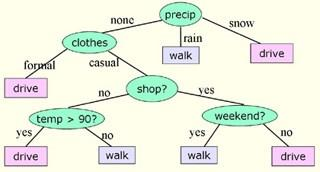 equations. Decision trees represent the process of selecting an output as a tree of choices based on input attributes.