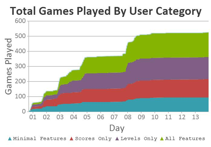 Figure 25: Total games played by user category The game was very popular amongst the other students in the lab. Of the top five players with the most games played, three were from this group.