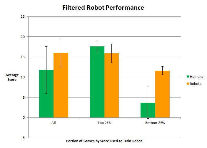 types of delays even among skilled players. When running autonomously, the robot did not have these problems.
