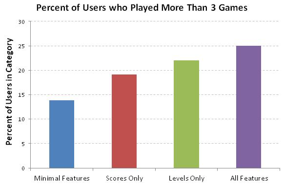 clearest trend was visible when looking at the percentage of users who had played more than three games, which can be seen in Figure 30, below.