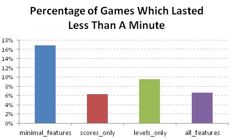 Figure 34: Percentage of games