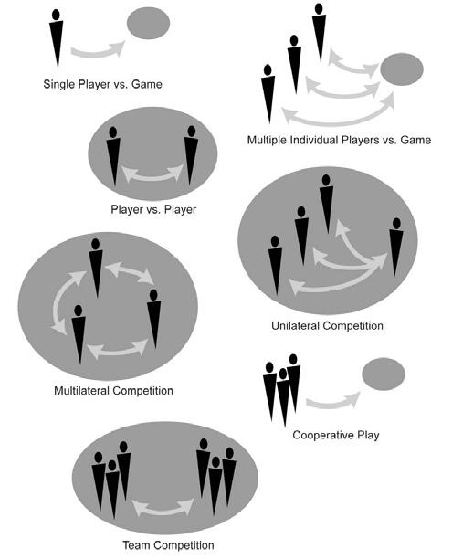 image 23 - different patterns of interaction To get from interactivity to a game, next to a possibility to act, there needs to a specific necessity to act and resolving this necessity and its outcome