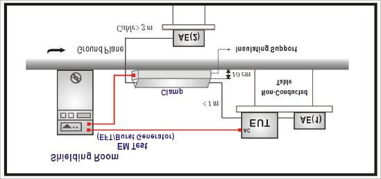 8. Electrical Fast Transient/Burst (EFT/B) 8.1. Test Equipment The following test equipment are used during the test: Item Equipment Manufacturer Model No. / Serial No. Last Cal.