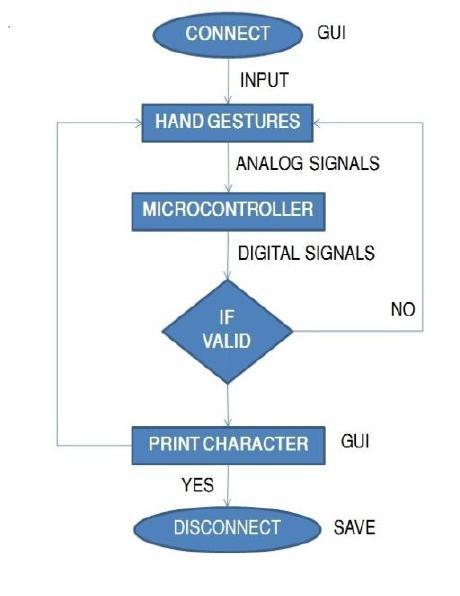 Volume 3 Issue 2 IJSRST/Conf/NCAEAS/ACET/2017/36 II. METHODS AND MATERIAL 1. Flow Chart 3. Description of Modules A. Flex Sensors Flex sensors are the sensor which is used to read the bending angle.