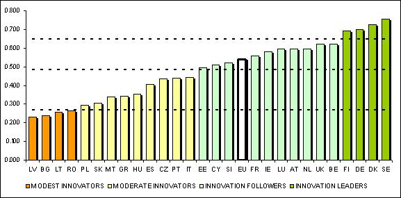EU Member states: innovation performance General