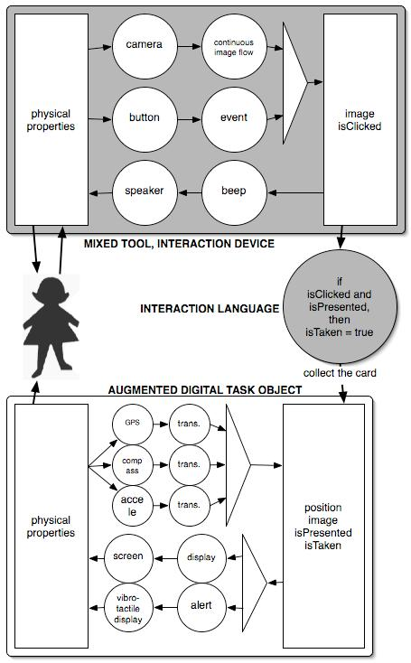interaction model.