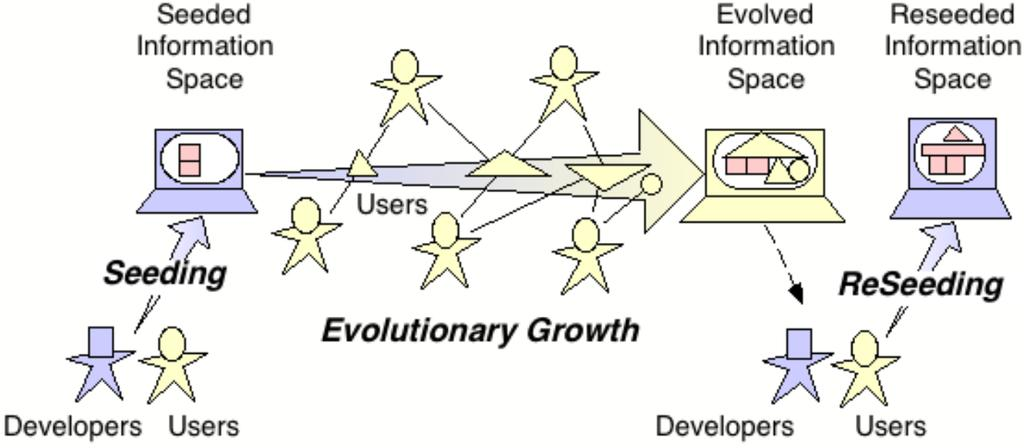 Figure 1: The Seeding, Evolutionary Growth, and Reseeding Process Model Informed Participation and Unselfconscious Cultures of Design.