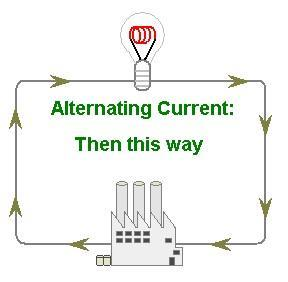 Alternating Current Alternating current is an electric current in which the electrons move BACK AND FORTH in a
