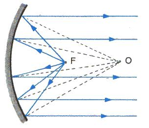 infinitesimally small point image for an object on the axis of a parabola