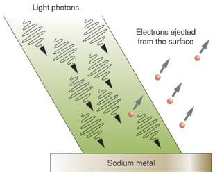 24 Detecting Photons At wavelengths where photons are sufficiently energetic (hν > 1 ev) photons can interact with matter to create free