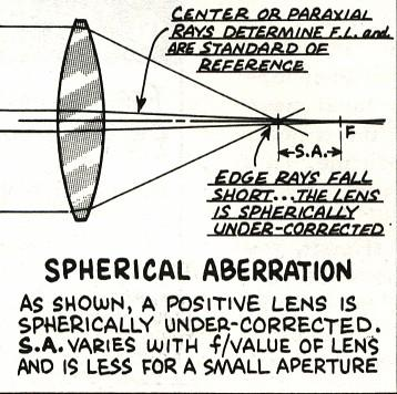 40 Spherical Aberration An on-axis aberration which arises from different radial zones on a optic producing a focus at