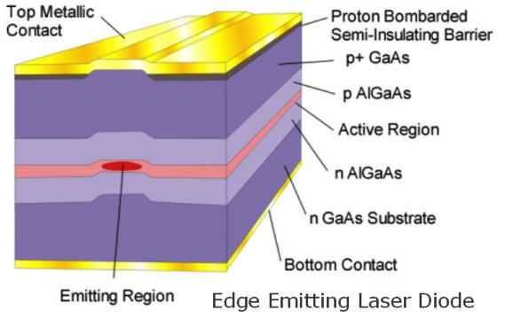 The gain region is surrounded with an optical cavity to form a laser.