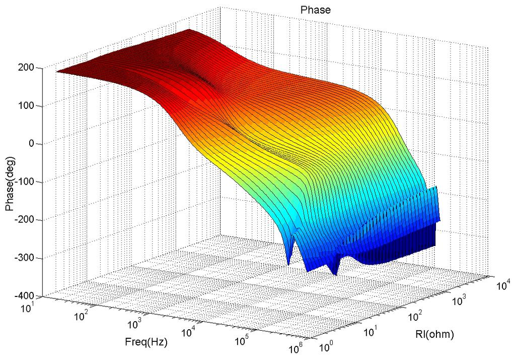 24 Bode plot of control to output transfer function of