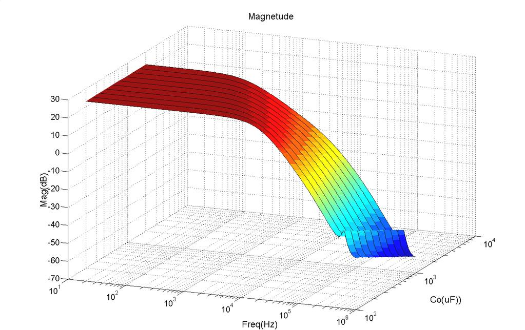 From both simulation, Co only impact the low frequency pole