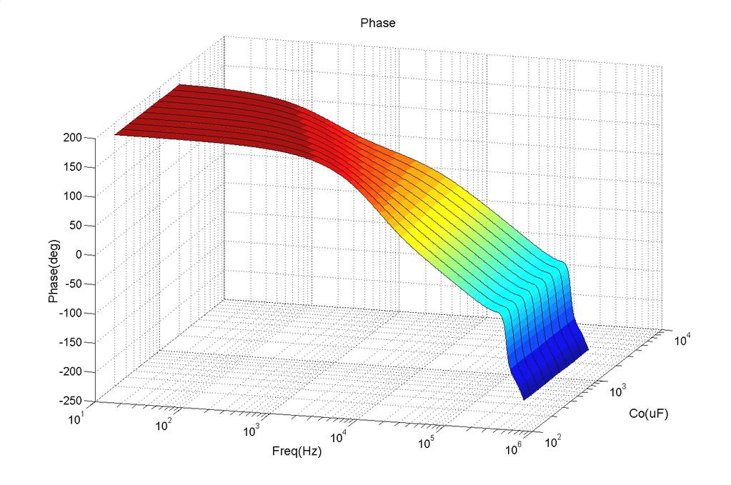 29 Bode plot of control to output transfer function with