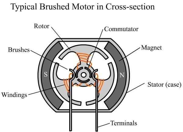 noise Limit the maximum speed Hard to cool Limit the number of poles Brushless DC motors overcome these
