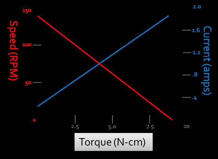 Power of a Motor Power: product of the output shaft's rotational velocity and torque If there is no load