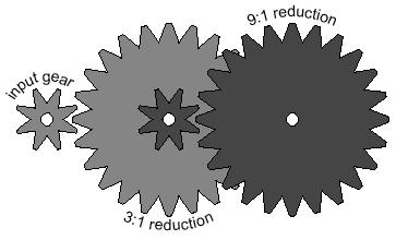 Gear Reduction in Series By putting two 3:1 gear reductions in series ( ganging ) a 9:1 gear reduction is created the effect of each pair of reductions is