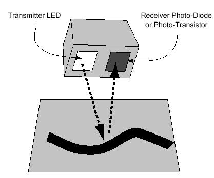 Distance Perception: Reflective Optosensors An ease way to compute distance is to use triangulation Reflective optosensors are active sensors emitter: a source of light (LED, light emitting diodes)