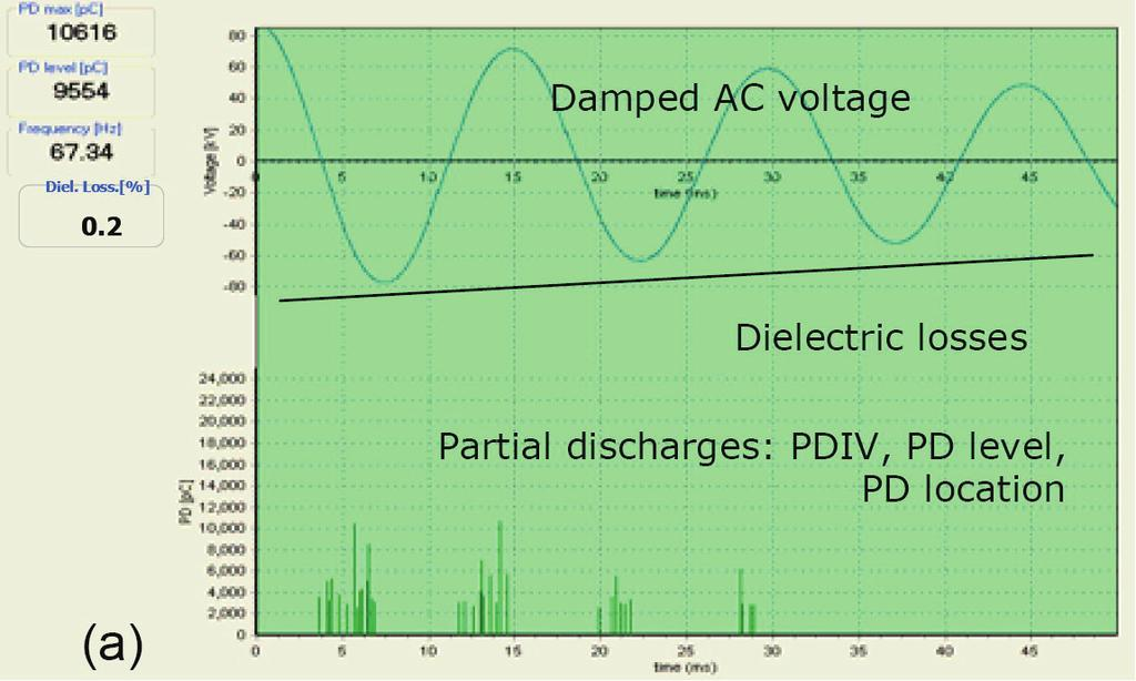 Return to Session Figure 5: Example of condition aspects of HV power cable, important diagnostic parameters and knowledge rules generation goals.