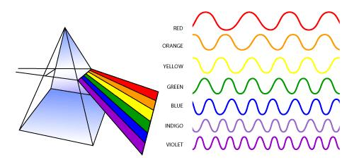 Color Each color in a rainbow corresponds to a