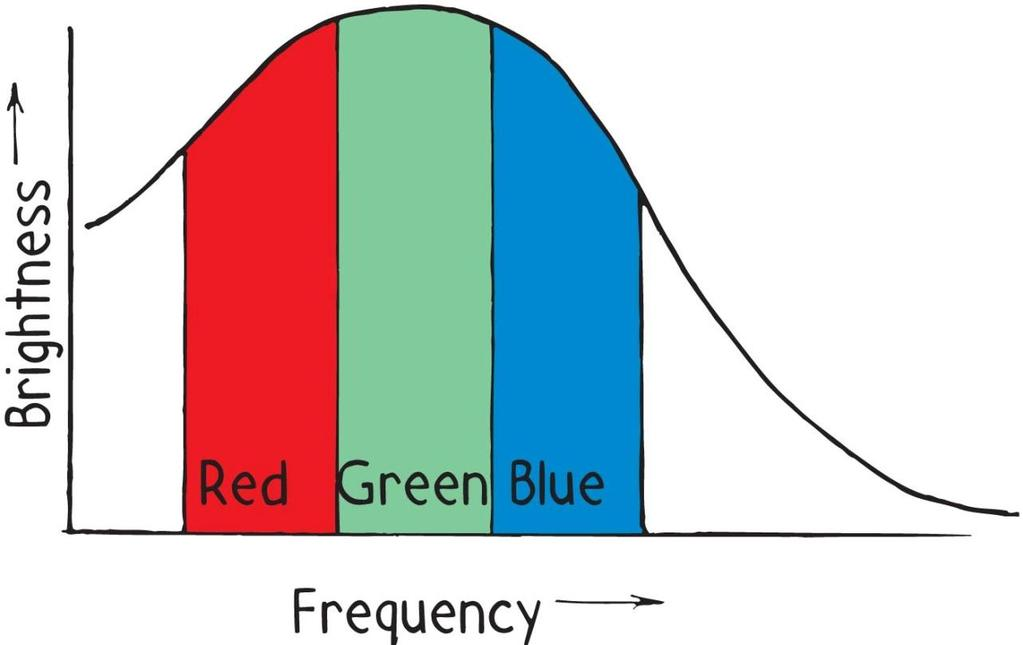Color Radiation curve divides into three