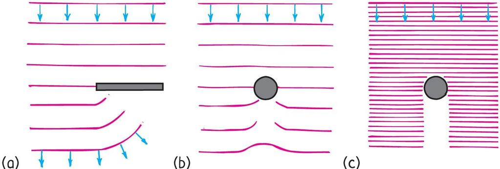 Diffraction Amount of diffraction depends on wavelength of the