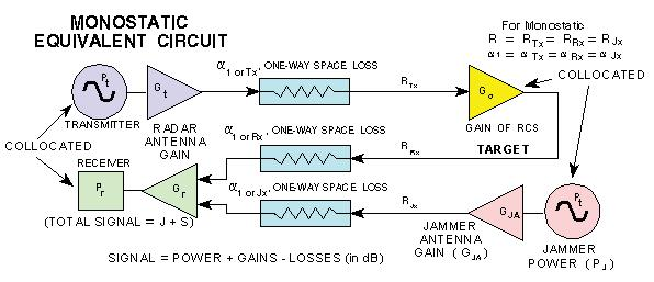 The equivalent circuit shown in Figure 4 applies to jamming monostatic radars with either self protect EA or support EA. For self protect (or escort) vs.