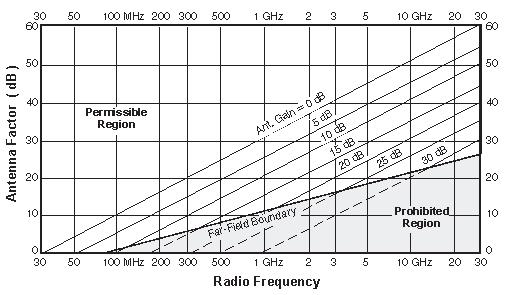 Since all of the equations in this section were developed using far field antenna theory, use only the indicated region. Figure 3. Antenna Factor vs. Frequency for Indicated Antenna Gain.