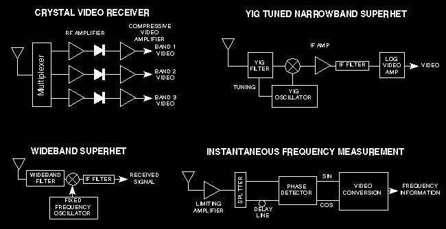 RECEIVER TYPES AND CHARACTERISTICS Besides the considerations of noise and noise figure, the capabilities of receivers are highly dependent on the type of receiver design.