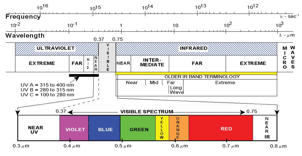 Figure 1. Optical Spectrum.