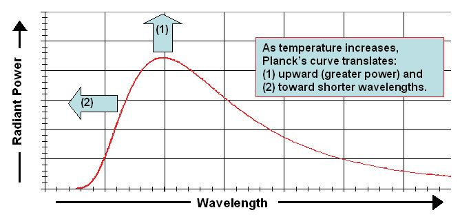 Figure 8. Temperature Effects and Power Distribution.