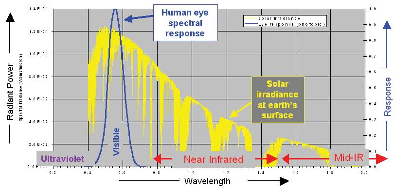 to the response of the human eye. Figure 9 shows the relationship between the response of the human eye and the spectral distribution of solar irradiance. Figure 9. Power Distribution of the Sun Related to the Human Eye.