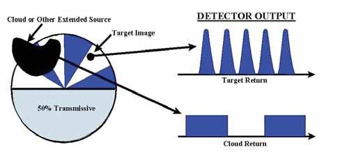 a Target Image Detector Output a b Opaque Sector Masks Target Return Detector Output b Time Time Detector Output Time Figure 27. Basic Reticle Design.