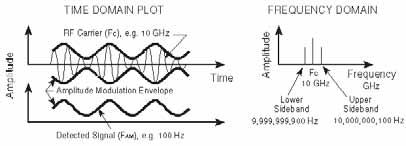 MODULATION Modulation is the process whereby some characteristic of one wave is varied in accordance with some characteristic of another wave.