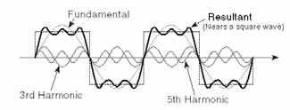 50% duty cycle triangular wave will miss the 2nd, 4th, 6th, etc. harmonic, as shown in Figure 4. It has sidebands in the frequency domain at F c ± nf AM, where n = 1, 3, 5, etc.
