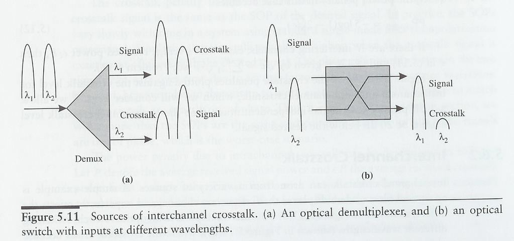 6. Crosstalk Interference between channels in WDM systems Introduced by signal leakages from various components