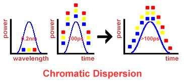 7.1 Chromatic Dispersion Most prominent dispersion is chromatic dispersion Different frequency (wavelength) components of a signal travel with different velocities in fiber Chromatic dispersion
