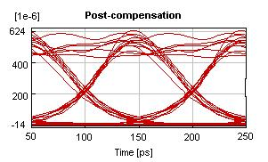 diagrams for different compensation